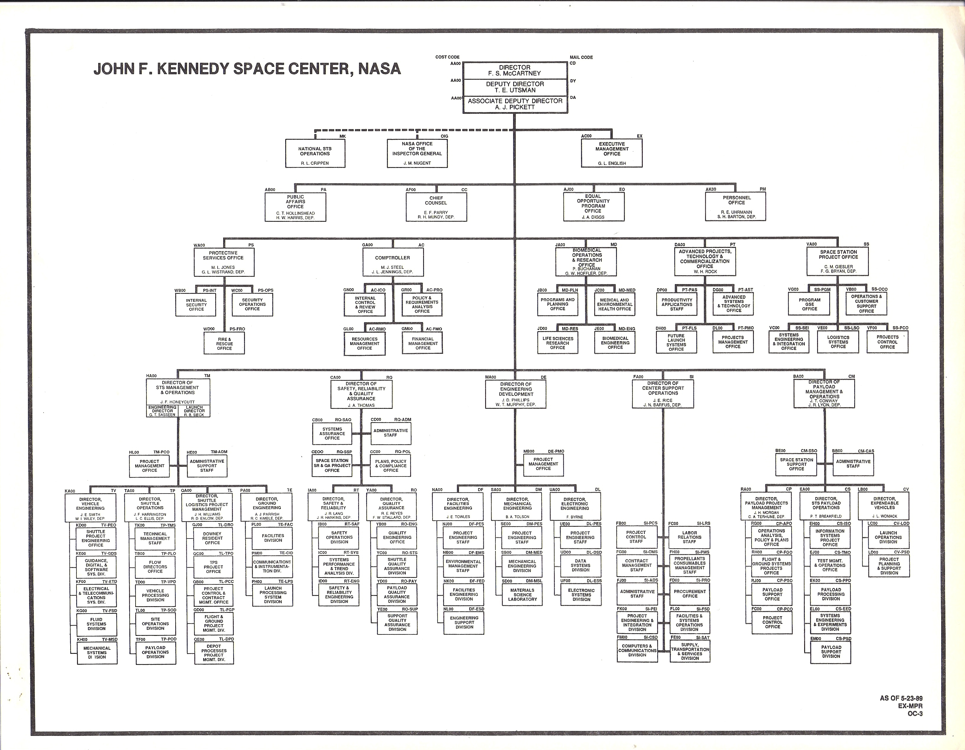 KSC Organization Charts