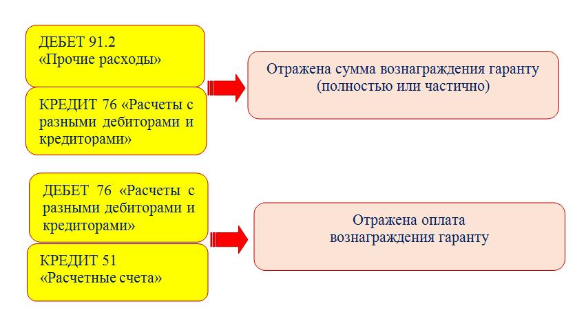 Зачислен на расчетный счет краткосрочный кредит банка под сырье и материалы проводка