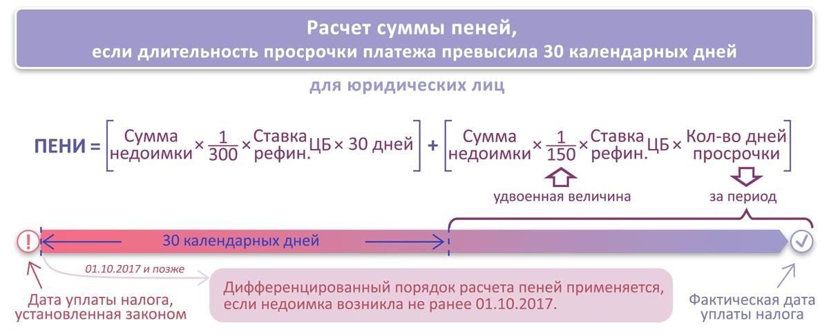 Налог на прибыль 1 квартал 2018