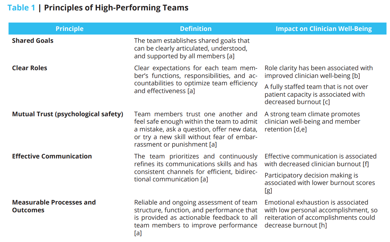 Table 1 Outlines The Principles Of High-Performing Teams [3] And Their  Potential Association With Aspects Of Clinician Well-Being.