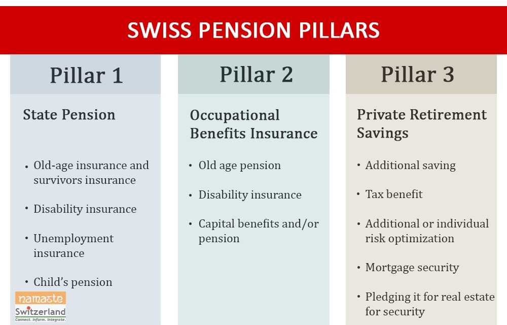 Identifying and covering pension gaps in Switzerland
