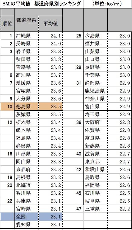 BMI都道府県