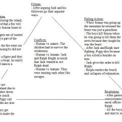Lord Of The Flies Plot Diagram 1992 Ford Explorer Wiring Freytag S Analysis And Pyramid