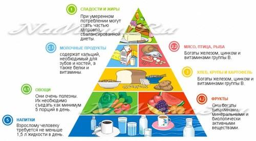 правильная диета на каждый день меню мак