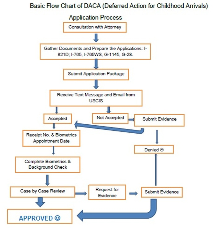 also daca flow chart law office of jimmy namgyal llc rh namgyallaw