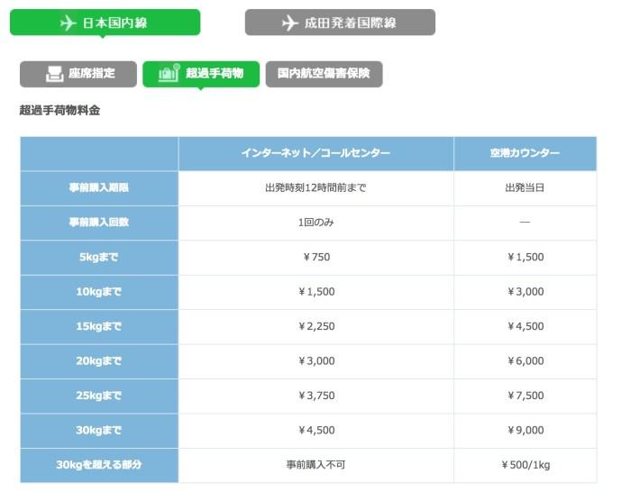 春秋航空日本(SPRING JAPAN)超過手荷物料金表