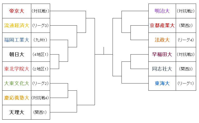 大学選手権2017①