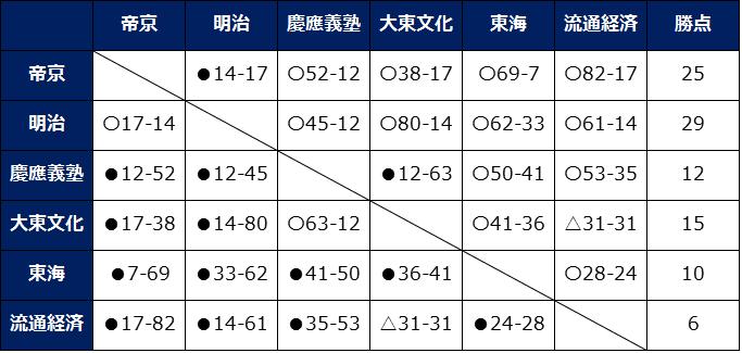 順位表A最終