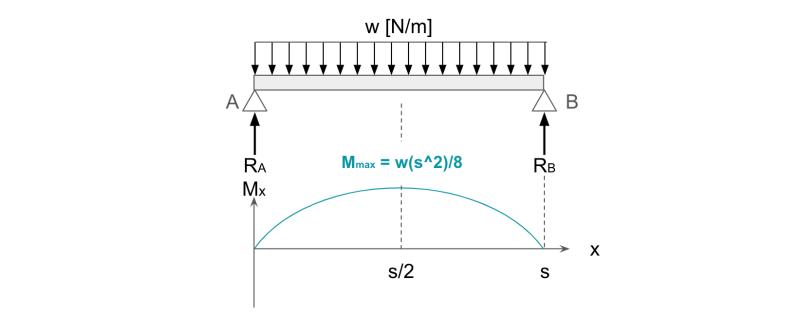 等分布荷重が作用する曲げモーメント図