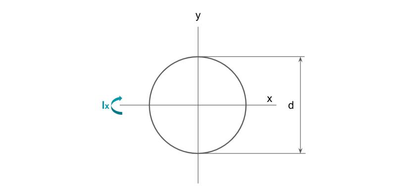 円の断面二次モーメント