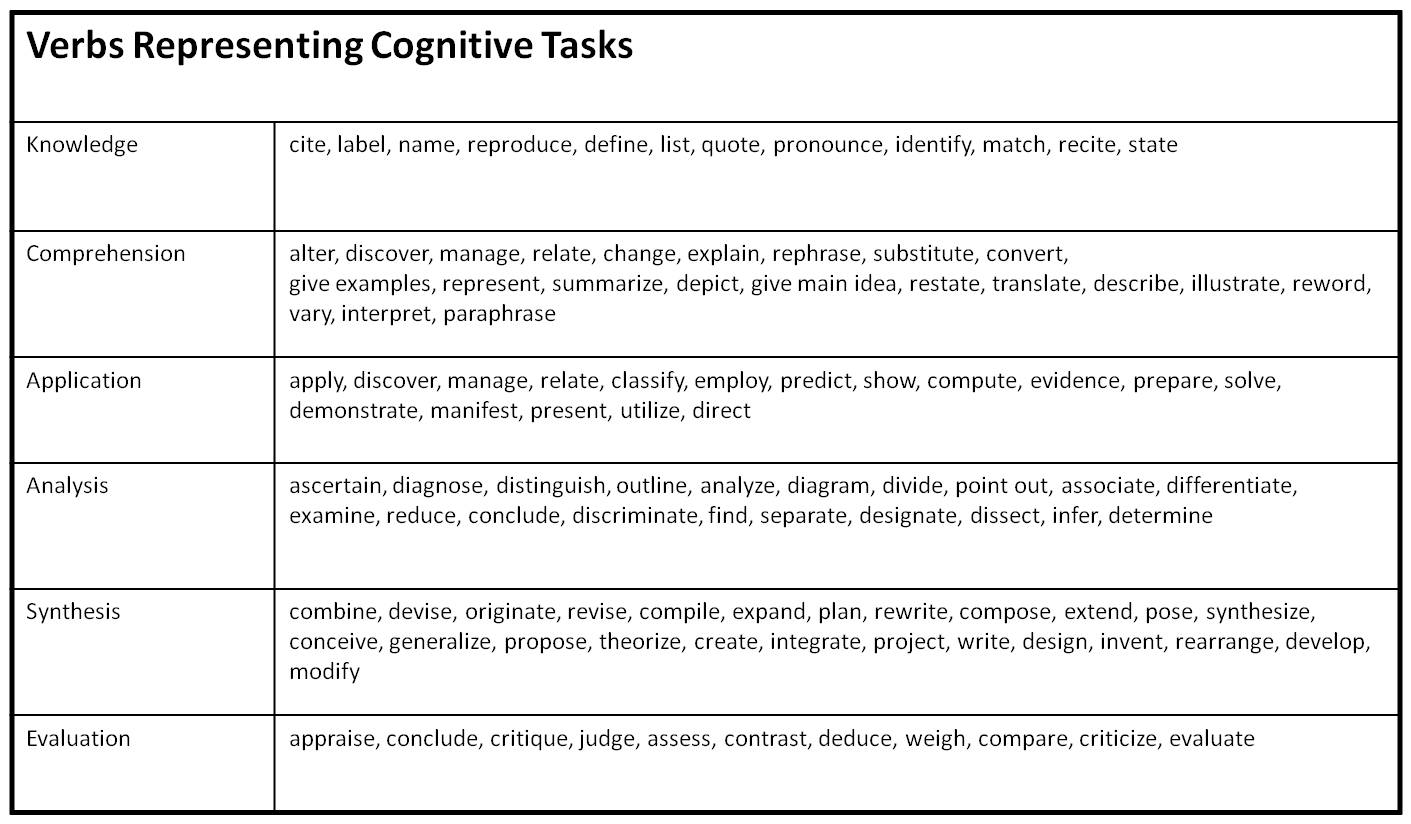 Developing Learning Outcomes Using Bloom S Taxonomy