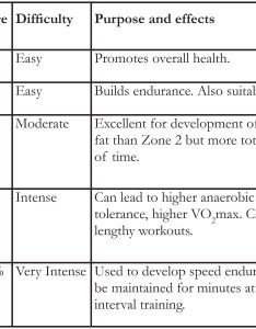 Table showing heart rate zones for exercising also the middle aged athlete part two being  guinea pig rh nancytinarirunswrites wordpress