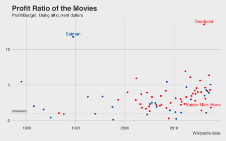 profit ratio budget profit movies marvel vs dc