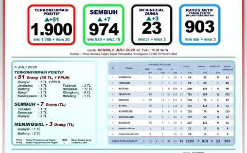 Update 6 Juli 2020 Penanggulangan Covid-19 Bali