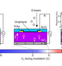 v star p proch zka d mare ek t ikola j echal ambipolar remote graphene doping by low energy electron beam irradiation  [ 2545 x 1201 Pixel ]