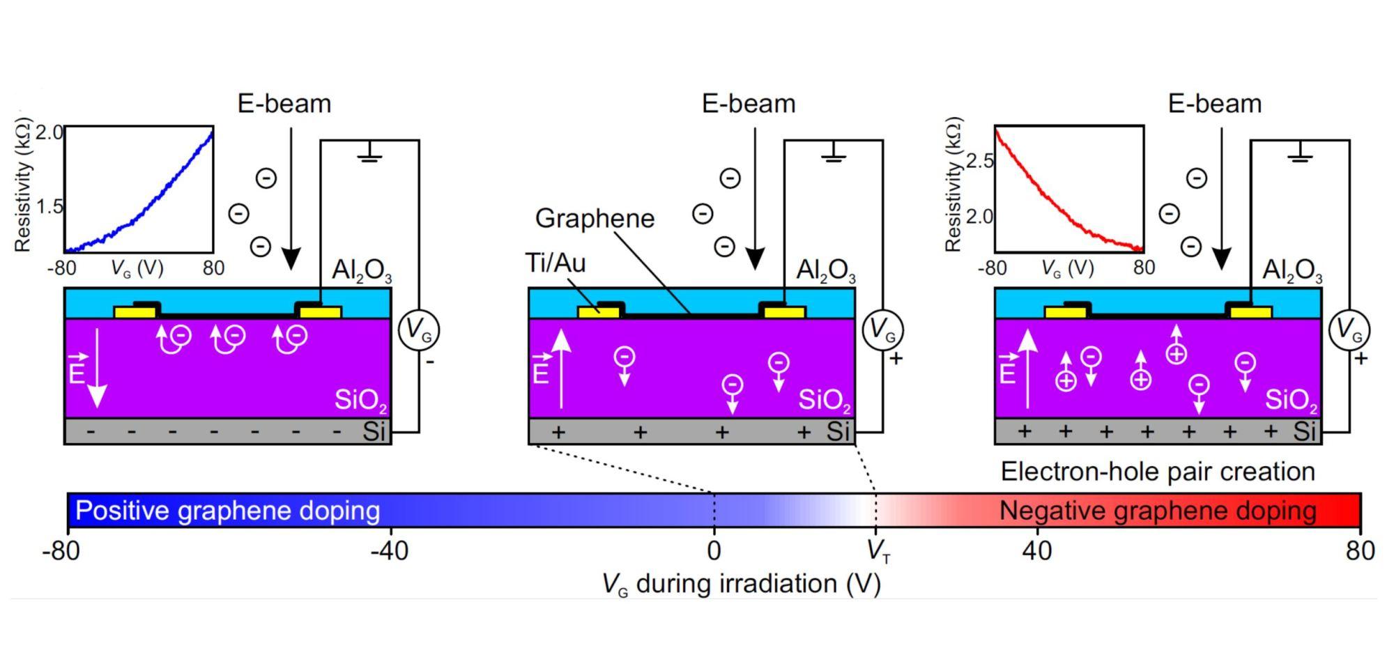 hight resolution of v star p proch zka d mare ek t ikola j echal ambipolar remote graphene doping by low energy electron beam irradiation