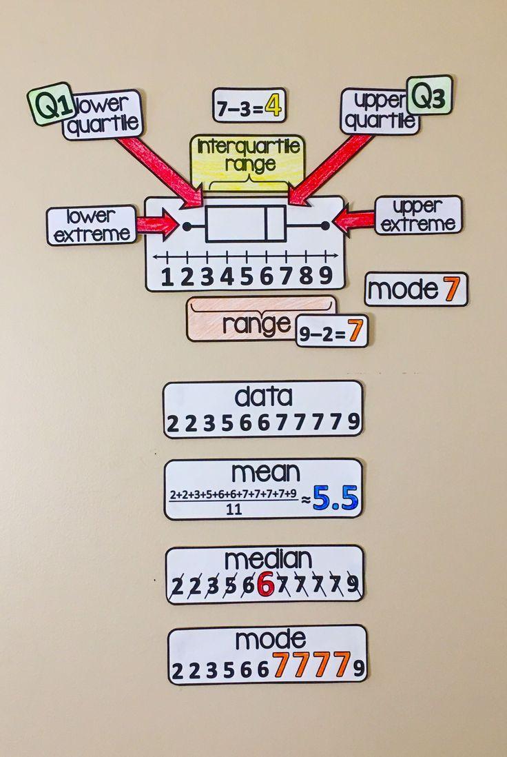 medium resolution of Word Walls   For Work--ideas
