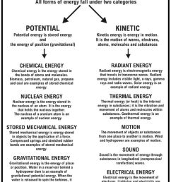 12 Best Energy Worksheets 6th Grade Science images on Best Worksheets  Collection [ 1134 x 866 Pixel ]