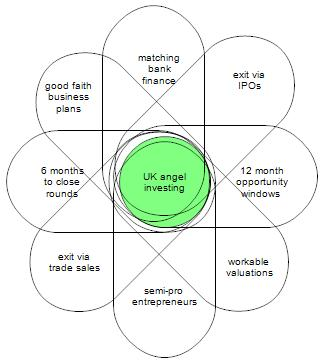 UK angels: the Venn diagrams of death… | Funding Startups (& other impossibilities)