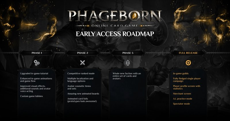 Phageborn - roadmap | Games Revolted