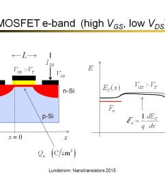 mosfet e band high vgs low vds  [ 1024 x 768 Pixel ]