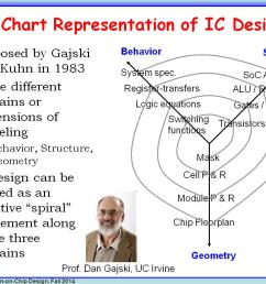 y chart representation of ic design  [ 1024 x 768 Pixel ]