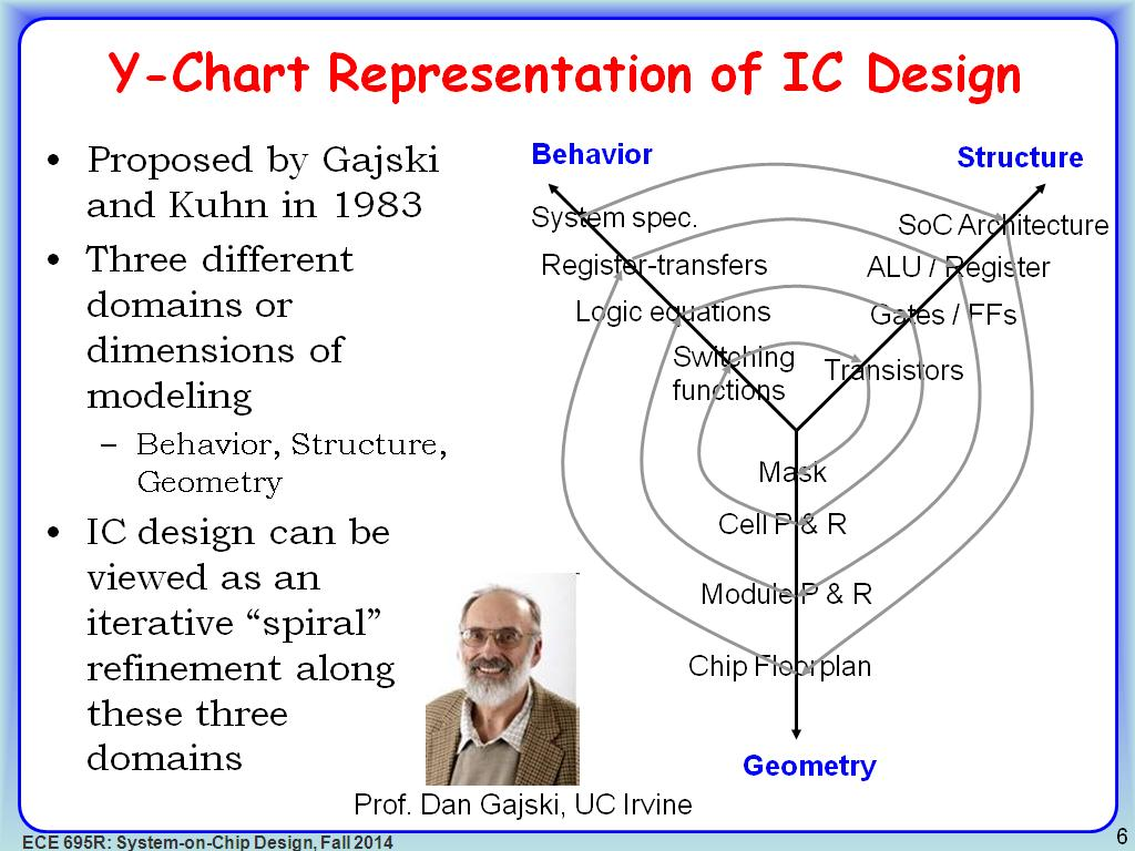 hight resolution of  y chart representation of ic design
