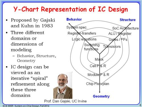 small resolution of  y chart representation of ic design