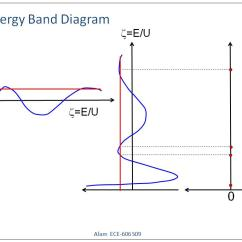 Energy Band Diagram Of Insulator Pmi Knowledge Areas Nanohub Org Resources Ece 606 Lecture 5 Bands