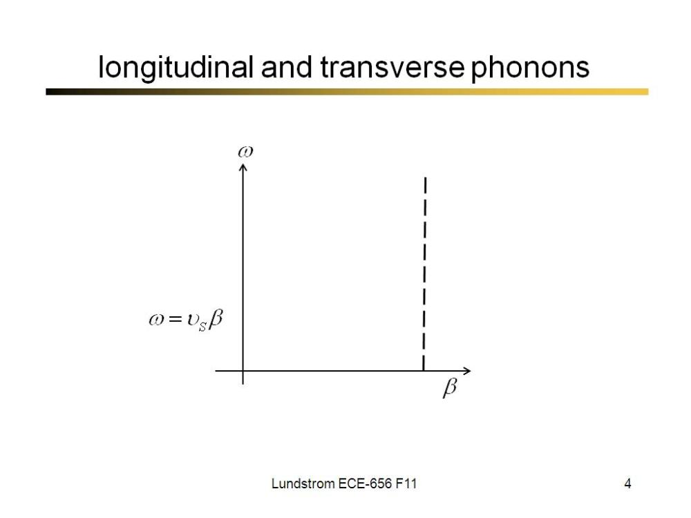 medium resolution of nanohub org resources ece 656 lecture 25 phonon scattering ii watch presentation
