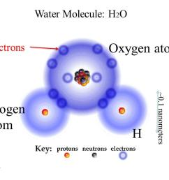 photos of volume of 1 hydrogen atom [ 1024 x 768 Pixel ]