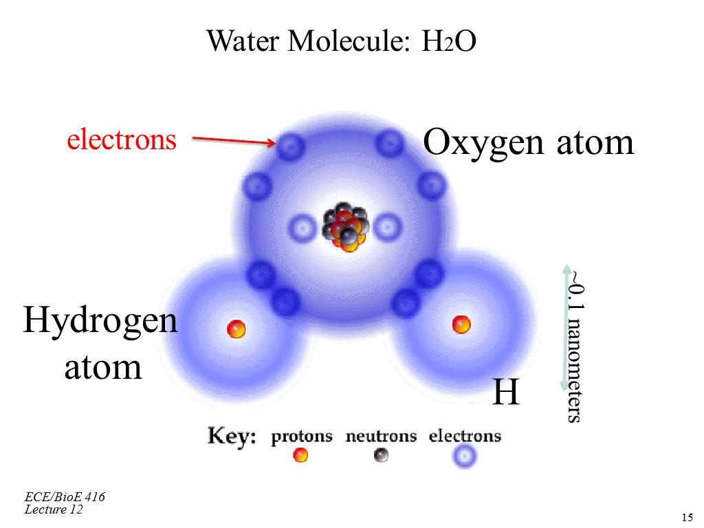 hight resolution of photos of volume of 1 hydrogen atom