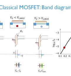 classical mosfet band diagram  [ 1024 x 768 Pixel ]
