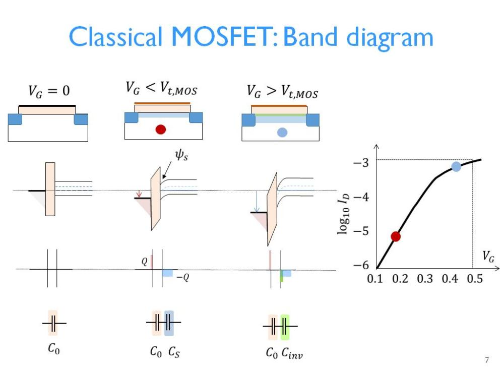 medium resolution of  classical mosfet band diagram