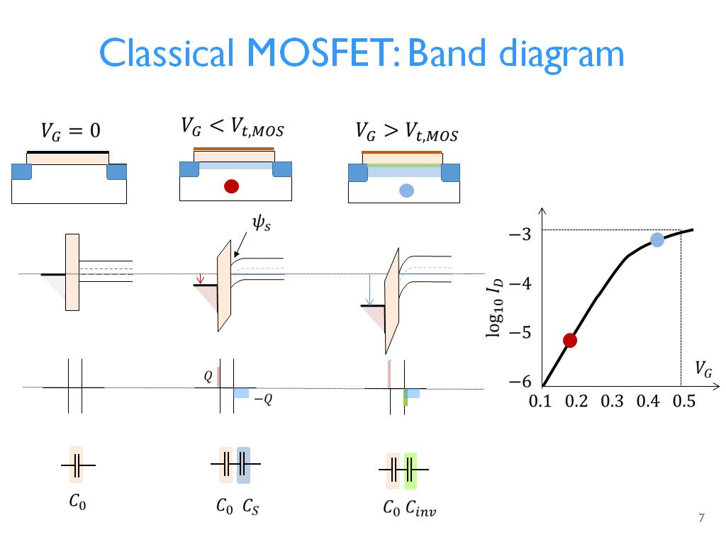 hight resolution of  classical mosfet band diagram