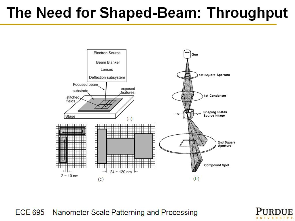 hight resolution of  the need for shaped beam throughput