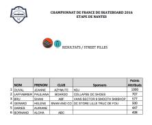 Résultats Street Filles : Championnat de France de Skateboard 2016