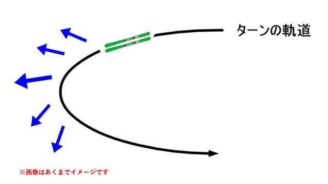 重心移動の方向
