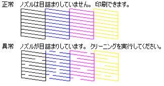 ノズルパターン