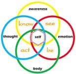 realization-coaching