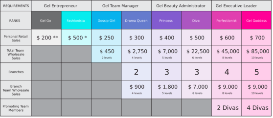 gelmoment commission rate, gelmoment compensation plan, gelmoment earnings, gelmoment pay,