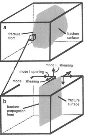Rock Fractures and Fluid Flow: Contemporary Understanding