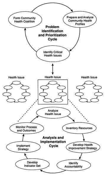 Which Community Benefits Most From A Community Health Program : which, community, benefits, health, program, Community, Health, Improvement, Process, Improving, Community:, Performance, Monitoring, National, Academies, Press