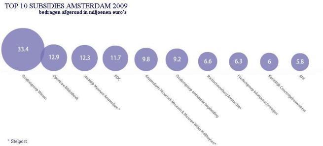infogr subsidies 2009