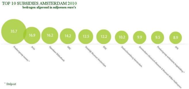 infogr subsidies 2010