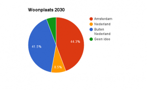 Woonplaats 2030