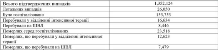таблица коронавирус