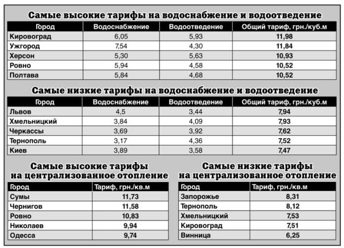 Сравниваем цены на услуги в разных регионах Украины