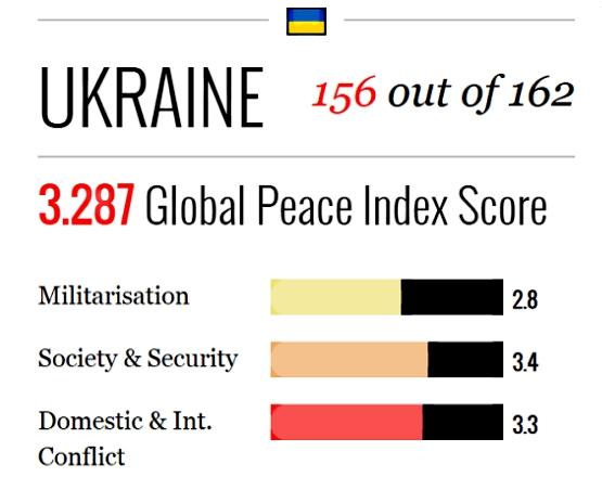 Украина попала в десятку самых опасных стран