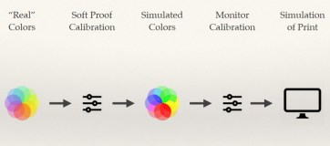 Color requires multiple calibrations